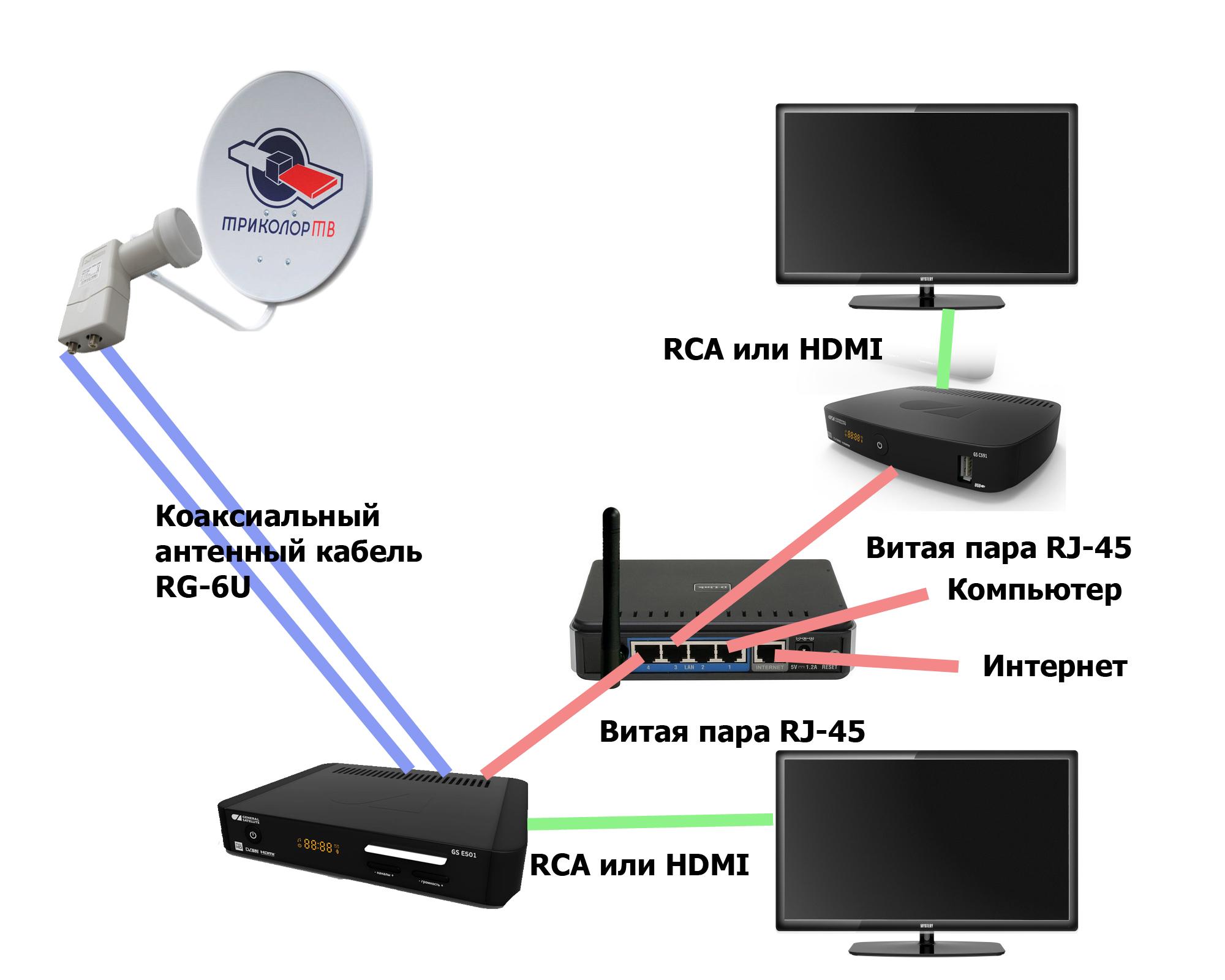 Как подключить два телевизора в домашних условиях